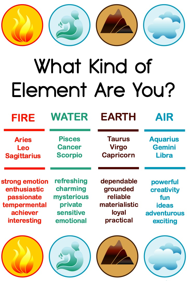 What Kind of Element Are You? Fire, Water, Earth or Air? ~